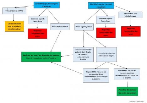 Recos CNOMK arbre decisionnel